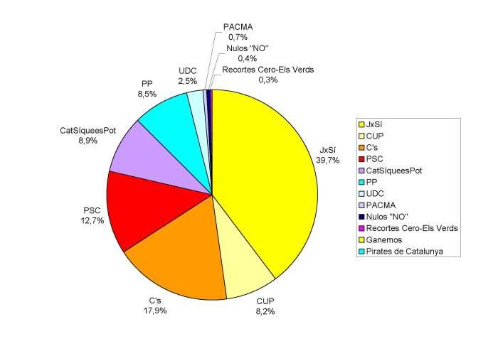 Resultados Autonómicas 2015