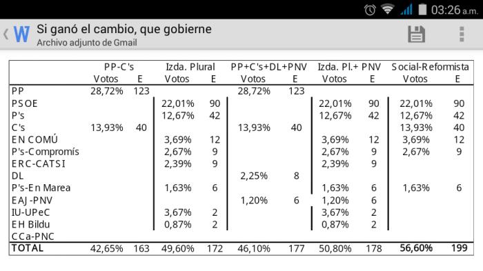 Cuadro Coaliciones 2015 Corregido