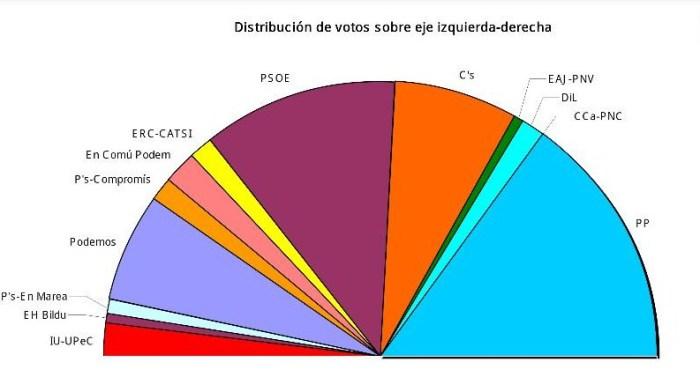 Gráfico Voto Grales 2015 e