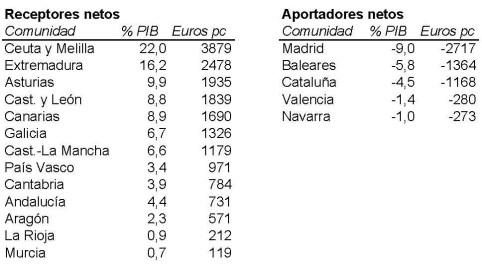 Balanzas Fiscales 2013 Tabla (1) Receptores y Aportadores