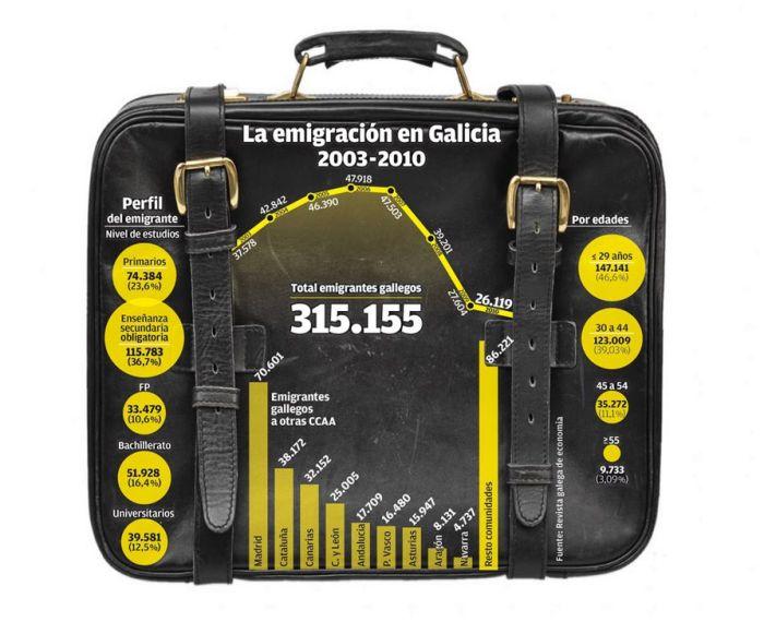 Emigración en Galicia 2003-2010