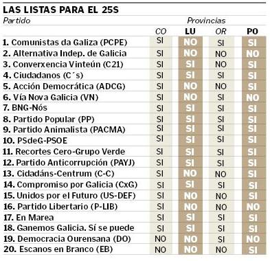 Las listas para el 25S - VozdeGalicia