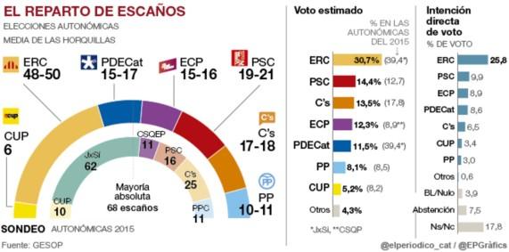 sondeo-gesop-nov-2016-votoestimadocatalunya360-660-1482096212769