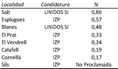 Cuadro 2 Resultados candidaturas aspirantes rc