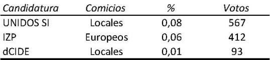 Cuadro 3 Resultados Candidaturas BCN rc
